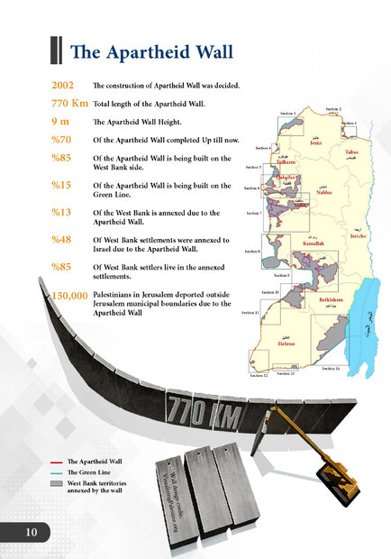 Israeli colonial projects in West Bank and Jerusalem
